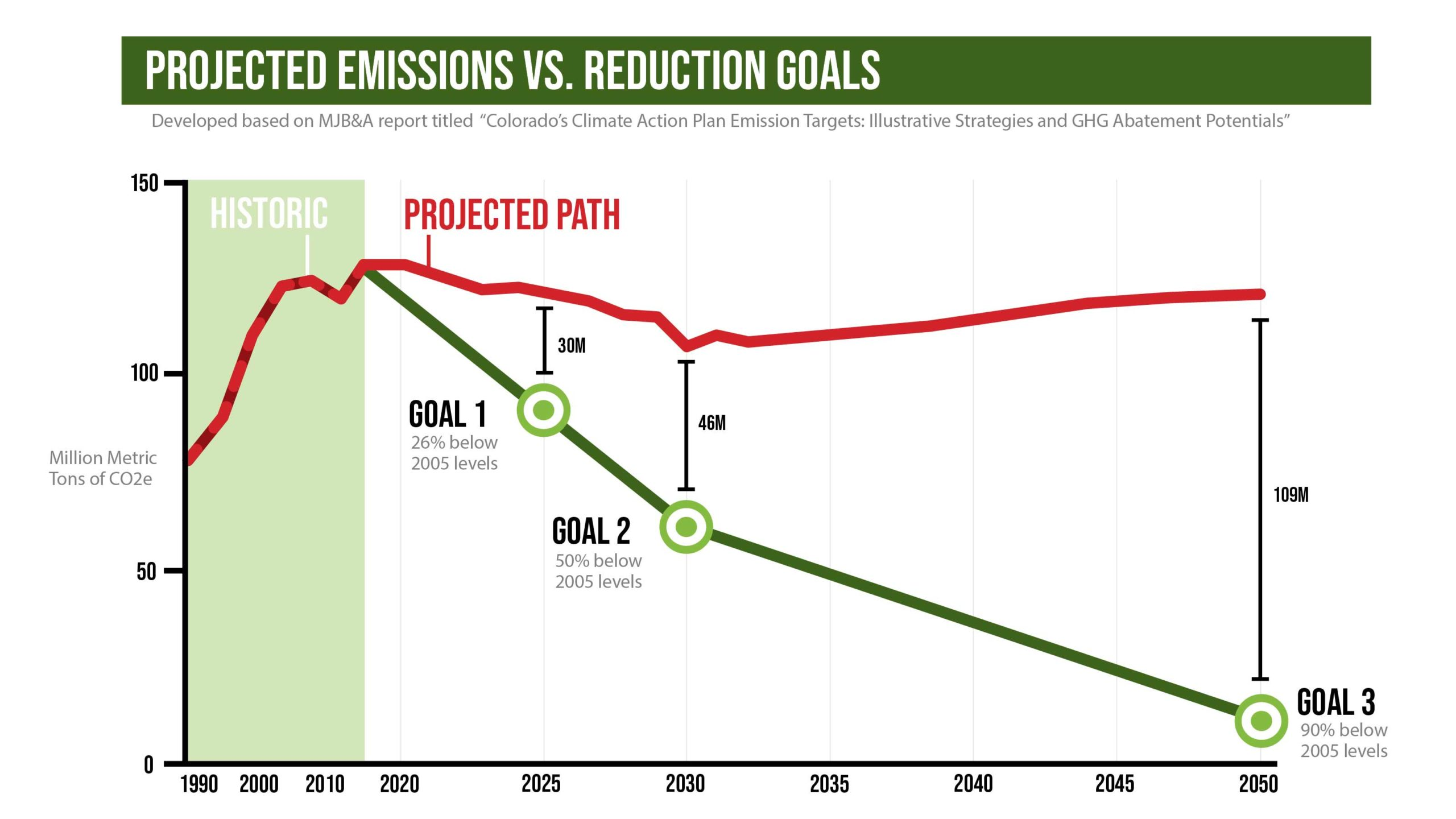 colorado climate reduction goals